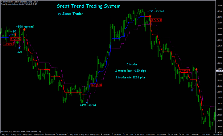Forex trading trends and technologies