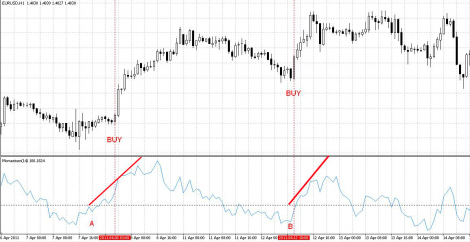 Forex Indicator «Momentum»   LiNSTR com - all about Forex